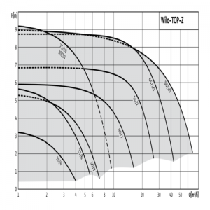 Насос циркуляционный с мокрым ротором для ГВС TOP-Z 25/10 DM PN6/10 3х400/230В/50 Гц Wilo 2175509