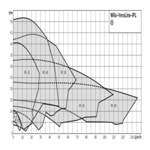 Насос ин-лайн с сухим ротором IPL 30/70-0,12/2 PN10 3х400В/50 Гц Wilo 2089573